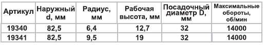 Фреза галтель D82.5, d32, R9.5, H19 мм Энкор
