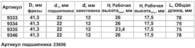 Фреза комб рамочная ф41,3х23,4мм хв 12мм Энкор