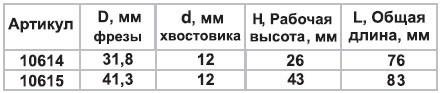 Фреза комб универсальная ф41,3х29мм хв 12мм Энкор