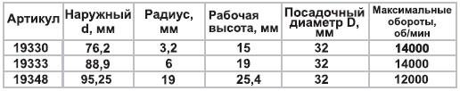 Фреза кром. калев D95,2мм d32мм R19мм H25,4мм Энкор