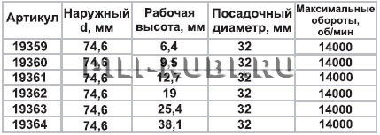 Фреза фальцевая D74,6мм d32мм H12,7мм Энкор