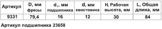 Фреза фигир горизонтальная дв/ст ф79,4мм хв 12мм Энкор