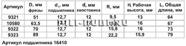 Фреза фигир горизонтальная ф89х15,9мм хв 12мм Энкор