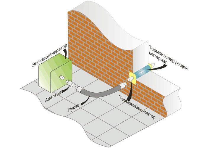 Система отвода выхлопных газов для электро-бензо генераторов