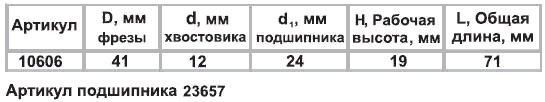 Фреза комб пазо-шиповая ф41х19мм хв 12мм Энкор